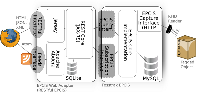 Architecture of the EPCIS Webadapter
